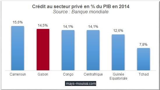 Crédit au secteur privé des pays de la CEMAC en % du PIB en 2014