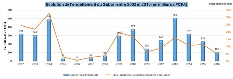 Evolution de l'endettement du Gabon entre 2002 et 2016