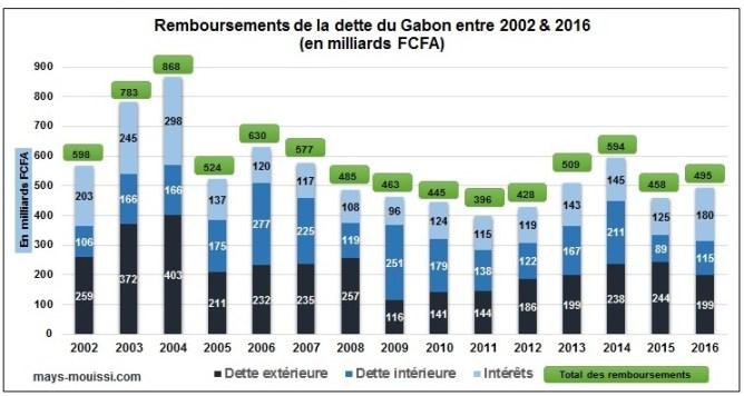 Remboursement de la dette du Gabon entre 2002 et 2016