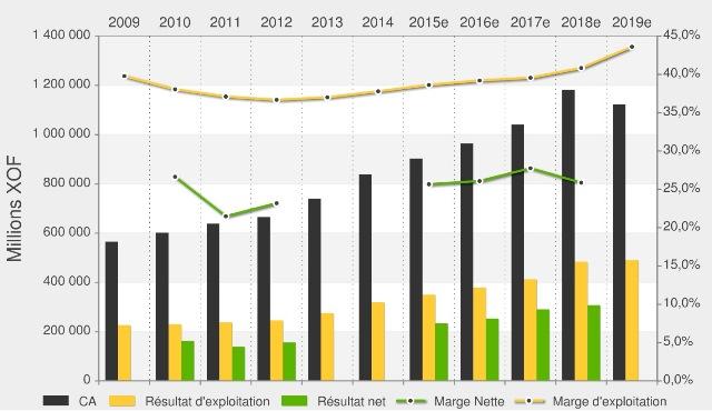 Synthèse des résultats de la Sonatel entre 2009 et 2019 (prévisions)