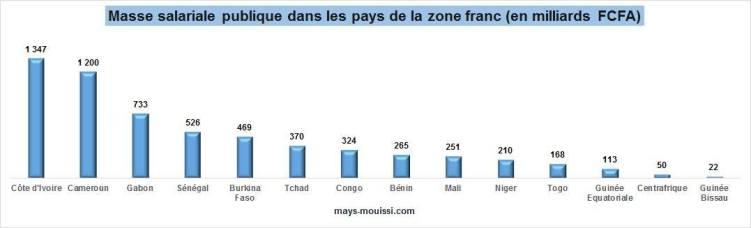 Masse salariale publique dans les pays de la zone franc (en milliards FCFA)