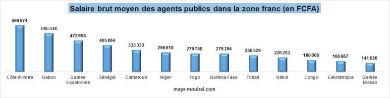 Salaire brut moyen des agents publics dans la zone franc (en FCFA)
