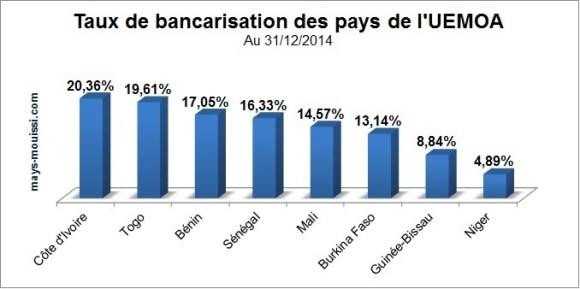 Taux de bancarisation des pays de l'UEMOA