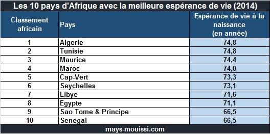 Top 10 pays d'Afrique avec la meilleure espérance de vie