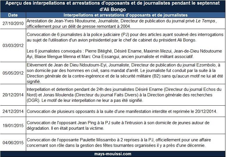 Aperçu des interpellations et arrestations d'opposants et de journalistes pendant le septennat d'Ali Bongo