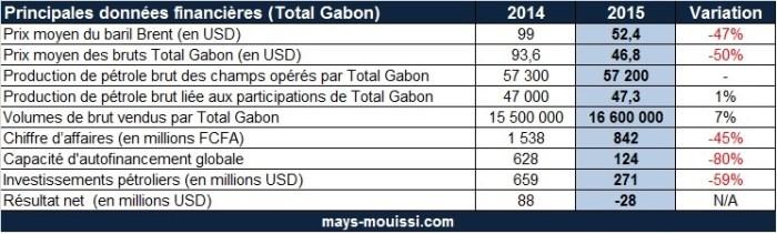Principales données financière de Total Gabon en 2015