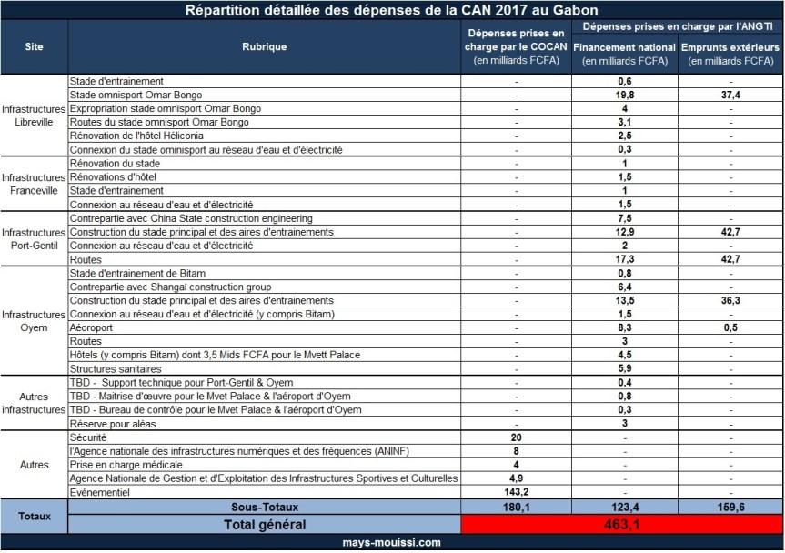 Tableau 6 : Répartition détaillée des dépenses de la CAN 2017 au Gabon