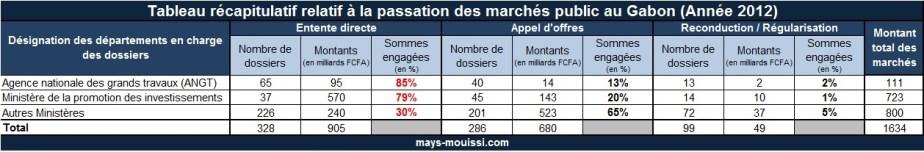 Tableau récapitulatif relatif à la passation des marchés public au Gabon (Année 2012)