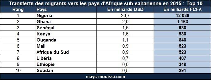 Transferts des migrants vers les pays d'Afrique sub-saharienne en 2015 : Top 10