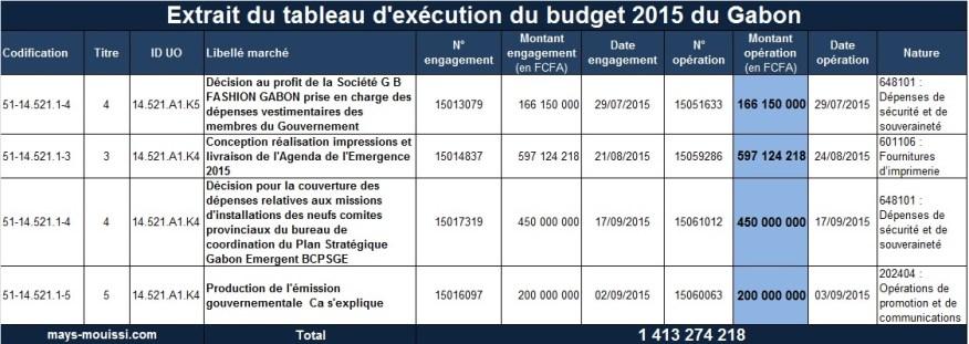 Extrait du tableau d'exécution du budget 2015 du Gabon