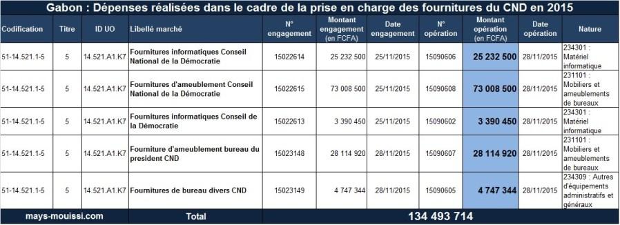 Dépenses réalisées dans le cadre de la prise en charge des fournitures du CND en 2015