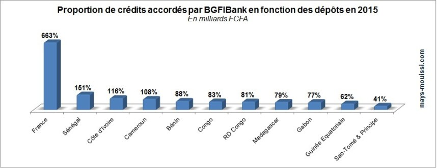 Proportion de crédits accordés par BGFIBank en fonction des dépôts en 2015