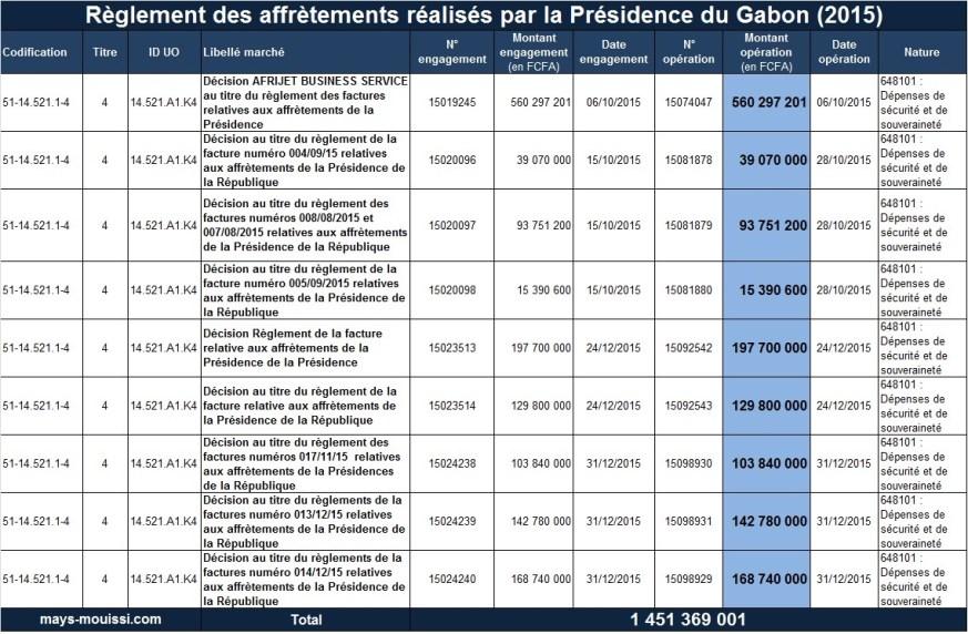 Règlement des affrètements réalisés par la Présidence du Gabon (2015)
