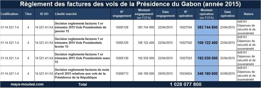 Règlement des factures des vols de la Présidence du Gabon (année 2015)