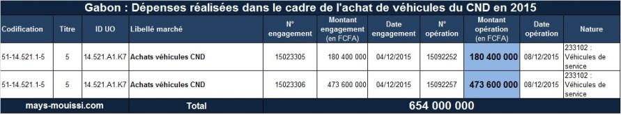 Dépenses réalisées dans le cadre de l'achat de véhicules du CND en 2015