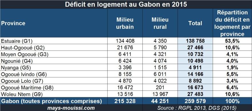 Déficit en logement au Gabon en 2015