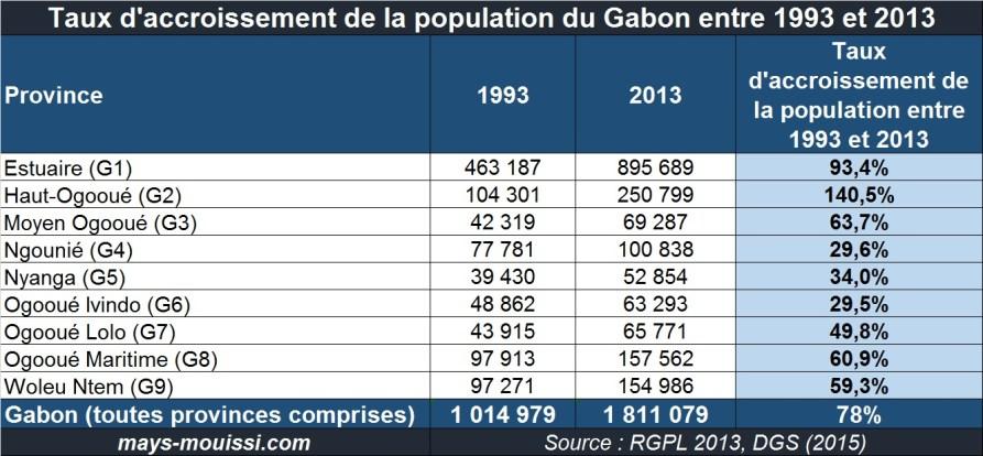Taux d'accroissement de la population du Gabon entre 1993 et 2013