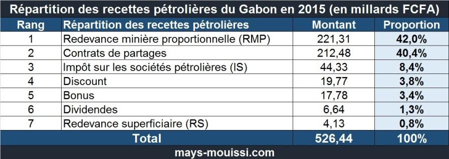 Répartition des recettes pétrolières du Gabon en 2015