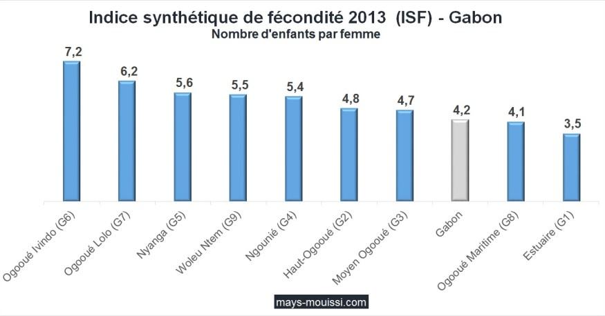 Indice synthétique de fécondité par province 2013