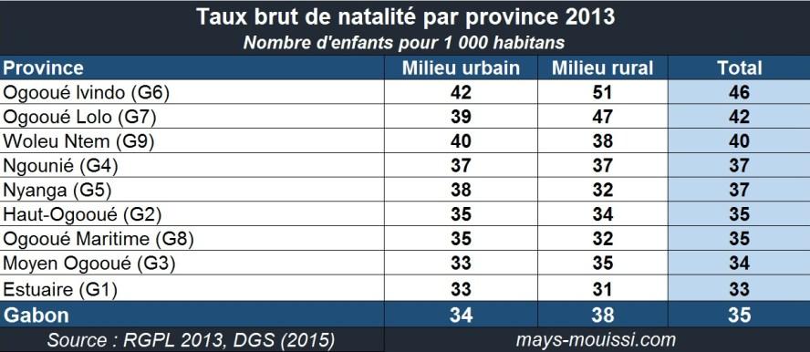 Taux brut de natalité par province 2013