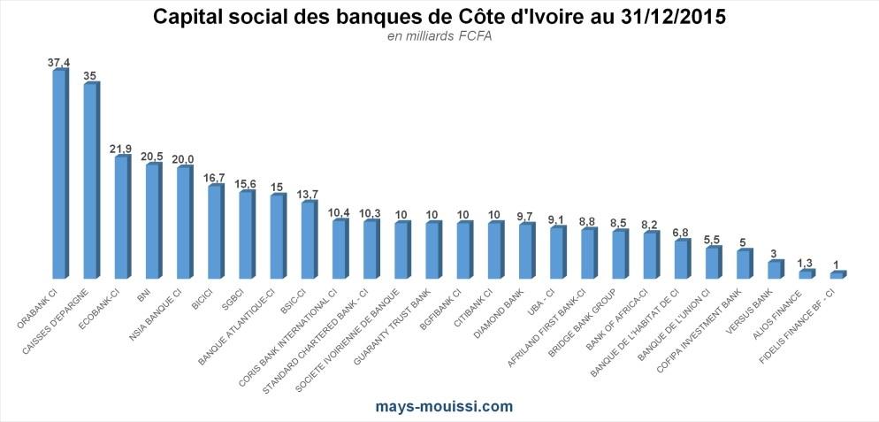 Capital social des banques de Côte d'Ivoire au 31/12/2015