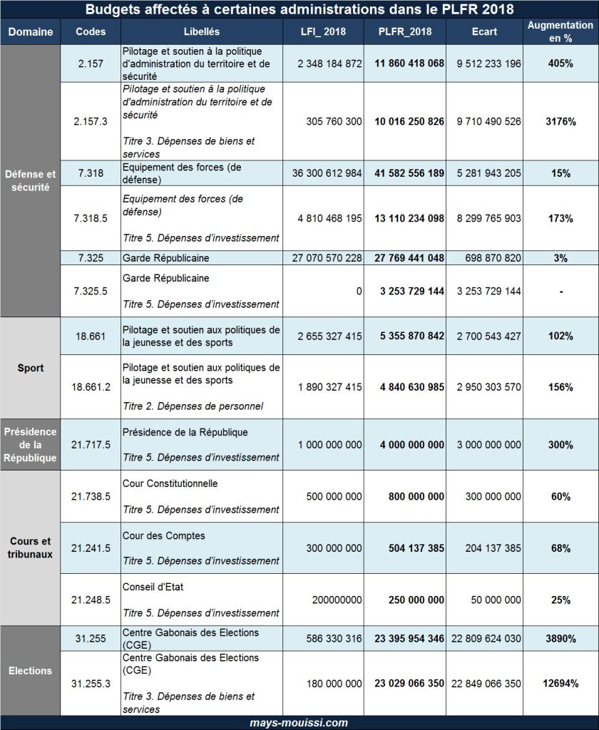 Budgets affectés à certaines administrations dans le PLFR 2018