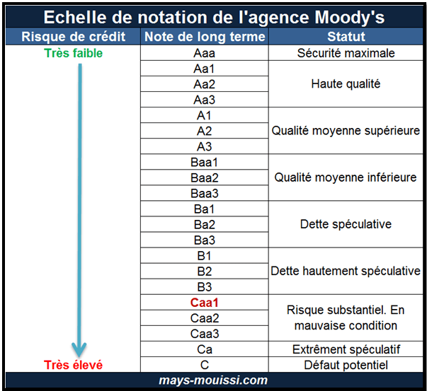 Echelle de notation de l'agence Moody's