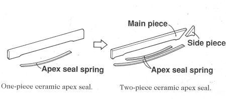 Az APEX éltömítések evolúciója.