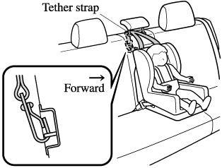 Always attach the tether strap to the correct tether