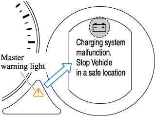 Indication in display and master warning light in