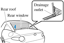 There are drainage outlets on the left and right of the