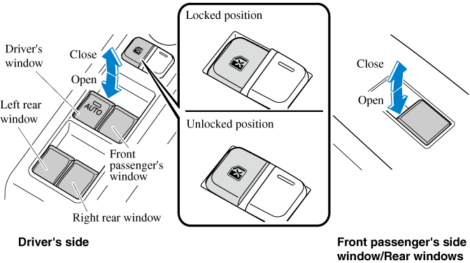 A power window may no longer open/close if you continue to