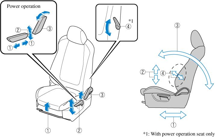 Seat Operation