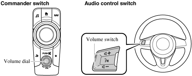 Volume/Display/Sound Controls