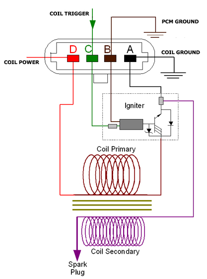 rx8 coil pack wiring diagram air horn with relay ignition diagram, ignition, get free image about