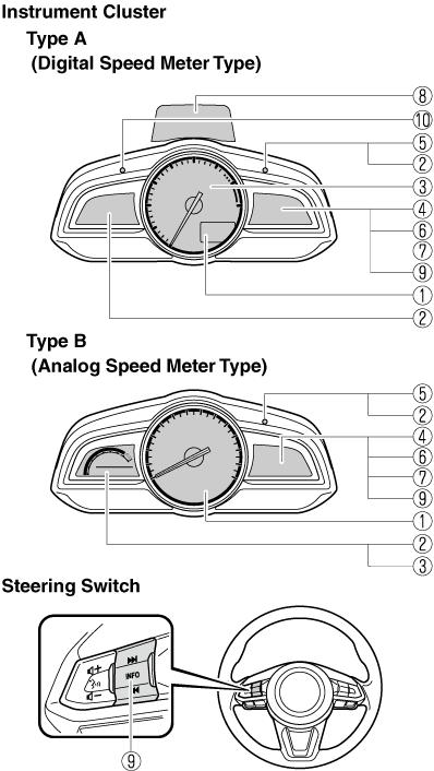 Meters and Gauges