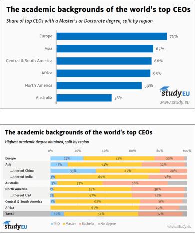 Studie: Drei von zehn CEOs weltweit haben MBA 1