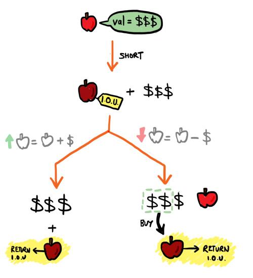 short diagram