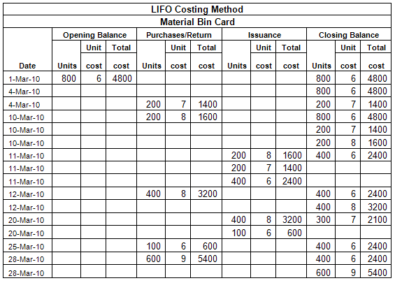 lifo accounting The issue: proposed repeal of the lifo inventory accounting method  background: last-in, first-out (lifo) is an accounting method that has been  a.