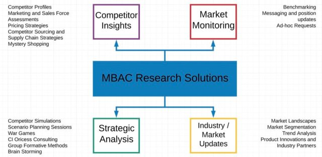 MBAC Healthcare Market Research Image
