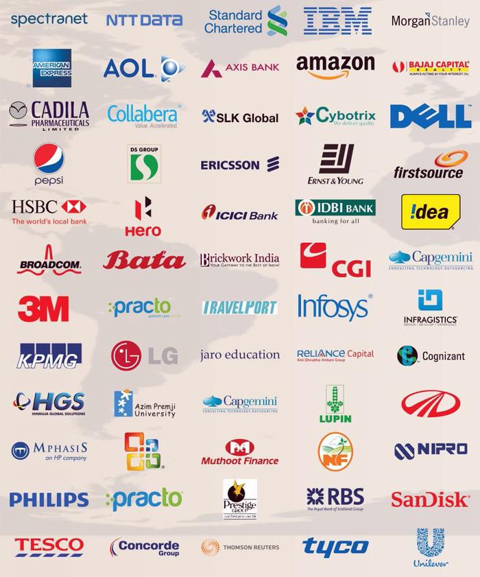 CIMS Bangalore MBA Placements