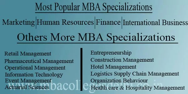 Most Popular MBA Specializations Choose One of Career MBA Specializations Marketing Human Resources Finance International Business Retail Management Information Technology […]