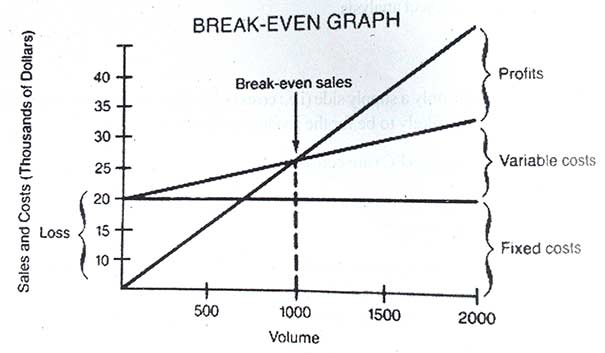 Break-Even Analysis Notes & Study Material