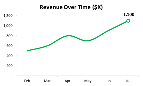 How to Make Your Excel Line Chart Look Better