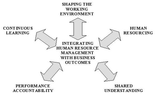 Strategic Human Resource Management (SHRM)