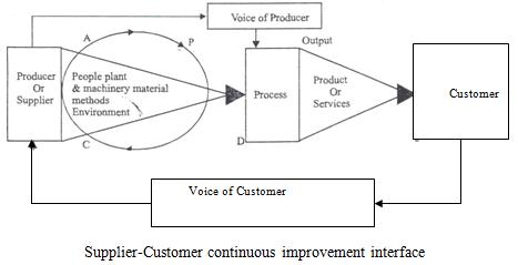 Total Quality Management (TQM) Approach