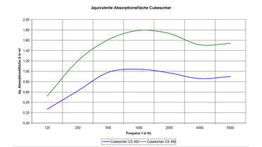 Cubesorber - äquivalente Schallabsorptionsflächen des CS400 und CS 490
