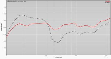 Beispiel: Frequenzgangkorrektur mit Cosinus Analogfilter