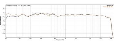 Frequenzgang Regieraum mit und ohne Subwoofer