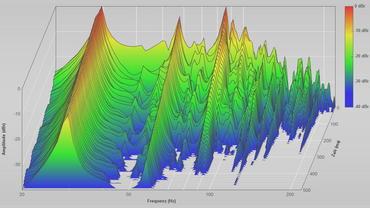 Wasserfall-Diagramm Mikrofonposition 3. Eigenmoden sind in dieser Darstellung besonders einfach ablesbar.